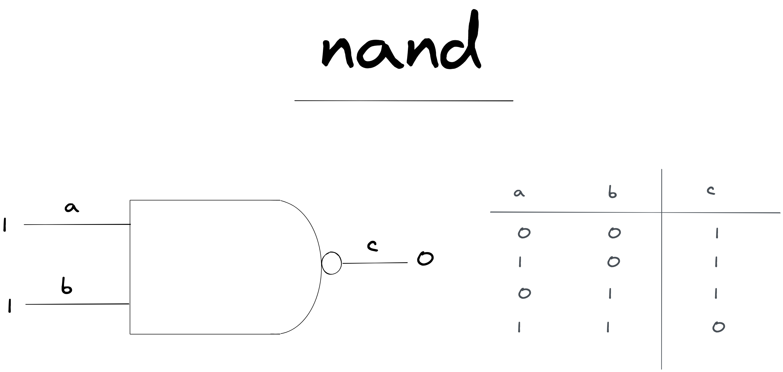 umair-akbar-aHR0cHM6Ly91c2VyLWltYWdlcy5naXRodWJ1c2VyY29udGVudC5jb20vOTg0NTc0Lzk1Nzc2NDk4LTdhY2RkMzgwLTBjOTItMTFlYi04NWQ2LTZmOWEzNGE2NmU5Zi5wbmc - Simulating RAM in Clojure
