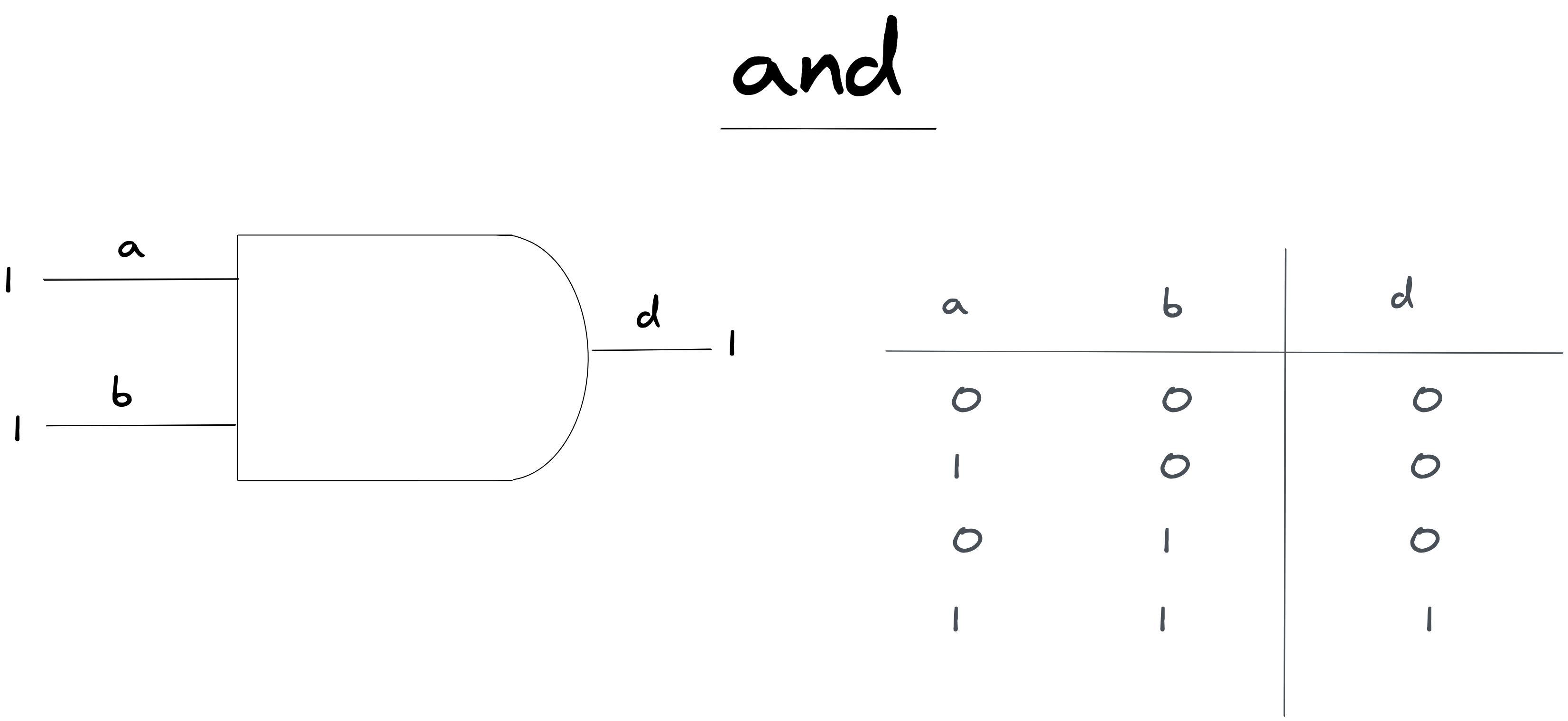 umair-akbar-aHR0cHM6Ly91c2VyLWltYWdlcy5naXRodWJ1c2VyY29udGVudC5jb20vOTg0NTc0Lzk1Nzc2NjU2LWJlMjg0MjAwLTBjOTItMTFlYi04N2Q2LTM0MTJhMDY4YWEyZS5wbmc - Simulating RAM in Clojure