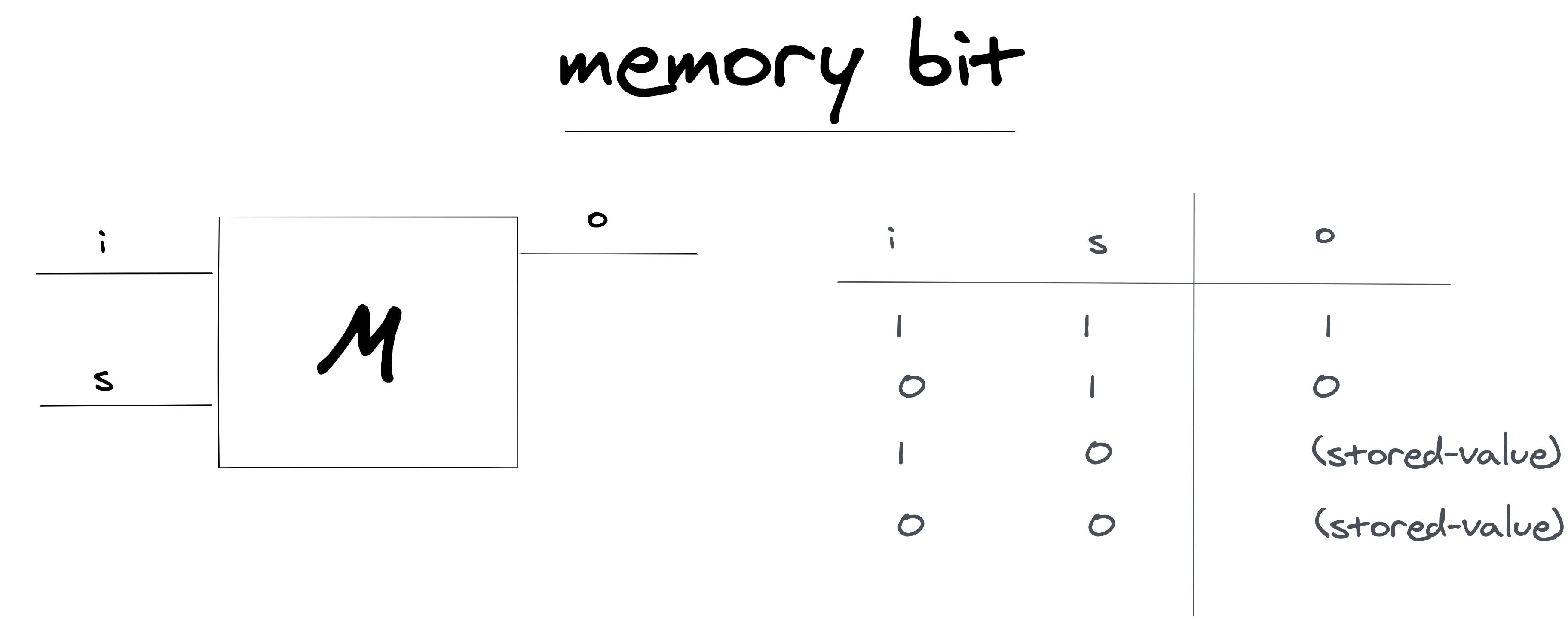 umair-akbar-aHR0cHM6Ly91c2VyLWltYWdlcy5naXRodWJ1c2VyY29udGVudC5jb20vOTg0NTc0Lzk1Nzc2NjgxLWNiNDUzMTAwLTBjOTItMTFlYi05ZjBjLTEzNmNjZTMwOTNiYy5wbmc - Simulating RAM in Clojure