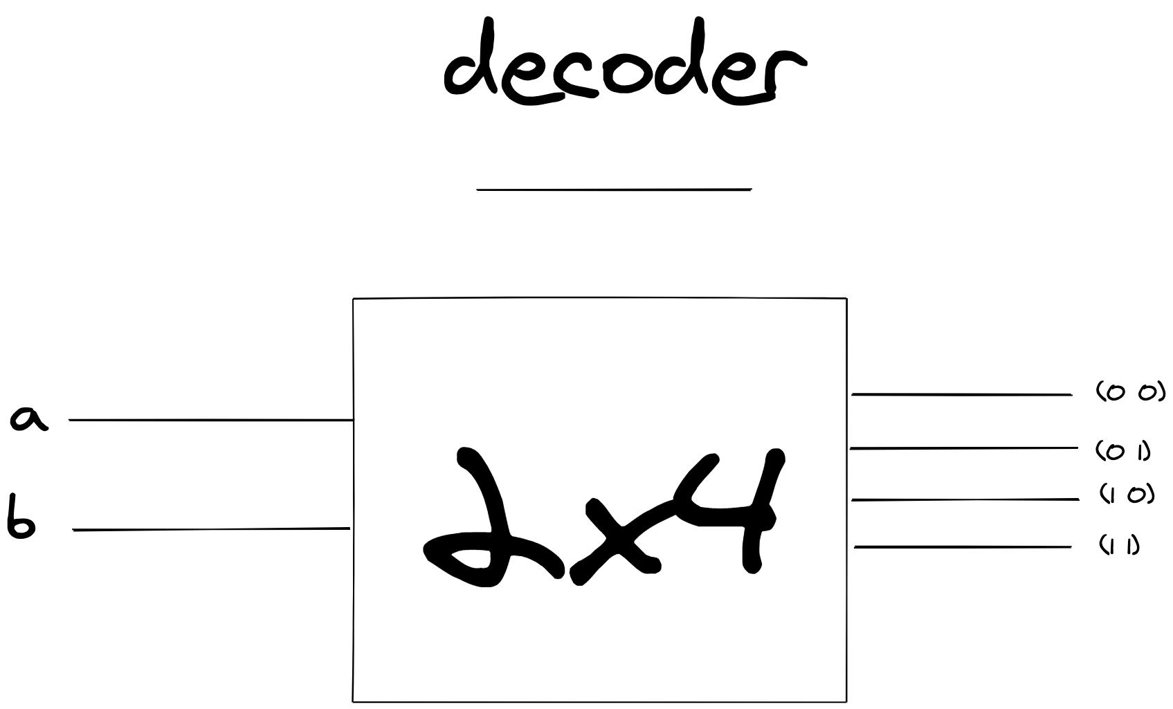 umair-akbar-aHR0cHM6Ly91c2VyLWltYWdlcy5naXRodWJ1c2VyY29udGVudC5jb20vOTg0NTc0Lzk1Nzc2OTgzLTU0NWM2ODAwLTBjOTMtMTFlYi05YTM1LWFkNjVmYjVlYjQxZC5wbmc - Simulating RAM in Clojure