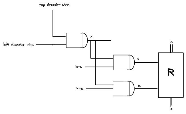 umair-akbar-aHR0cHM6Ly91c2VyLWltYWdlcy5naXRodWJ1c2VyY29udGVudC5jb20vOTg0NTc0Lzk1Nzc3MTI0LTk0YmJlNjAwLTBjOTMtMTFlYi04OWYyLTkyYzRhYThhZjRiMS5wbmc - Simulating RAM in Clojure